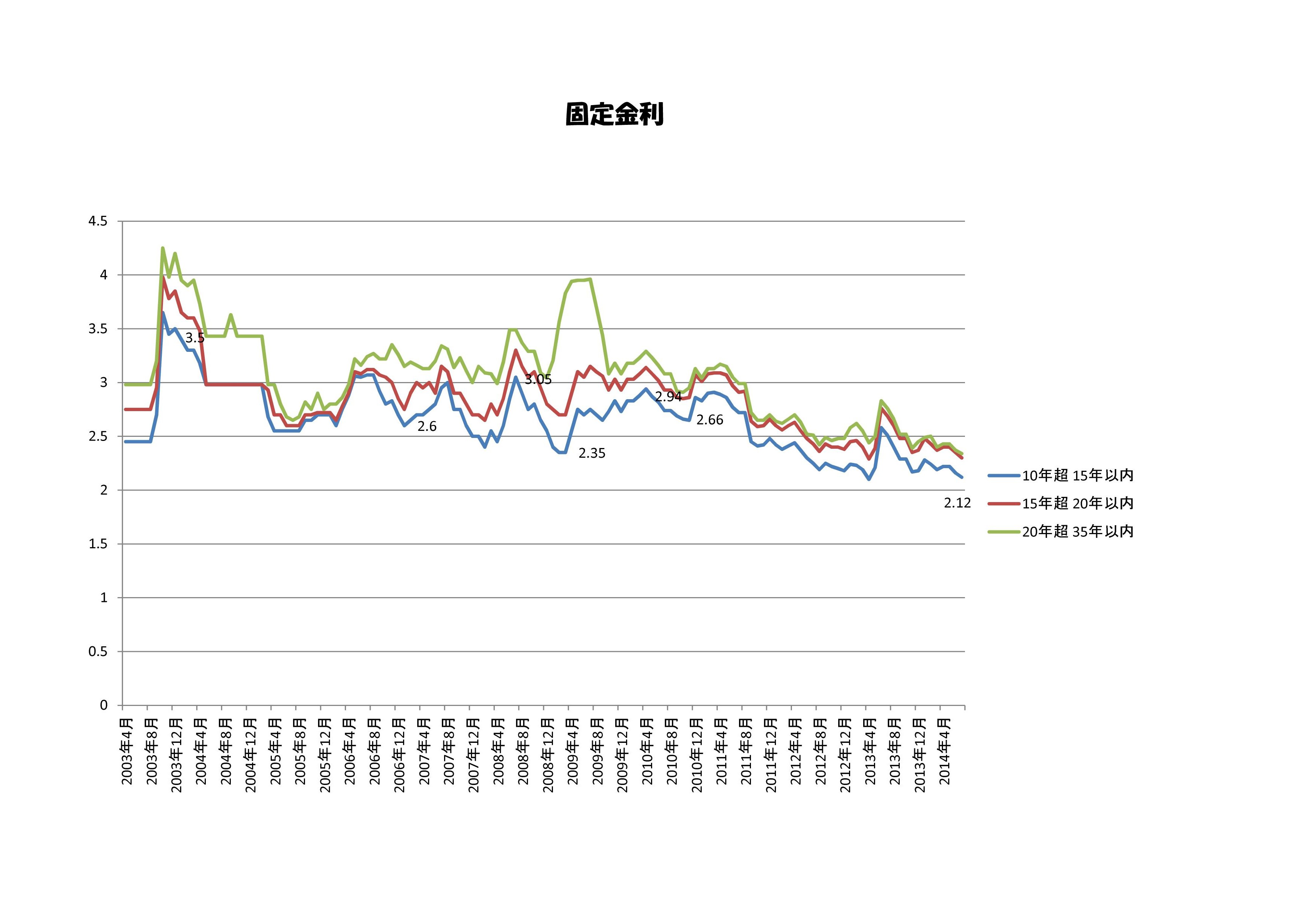住宅ローン金利 推移-002