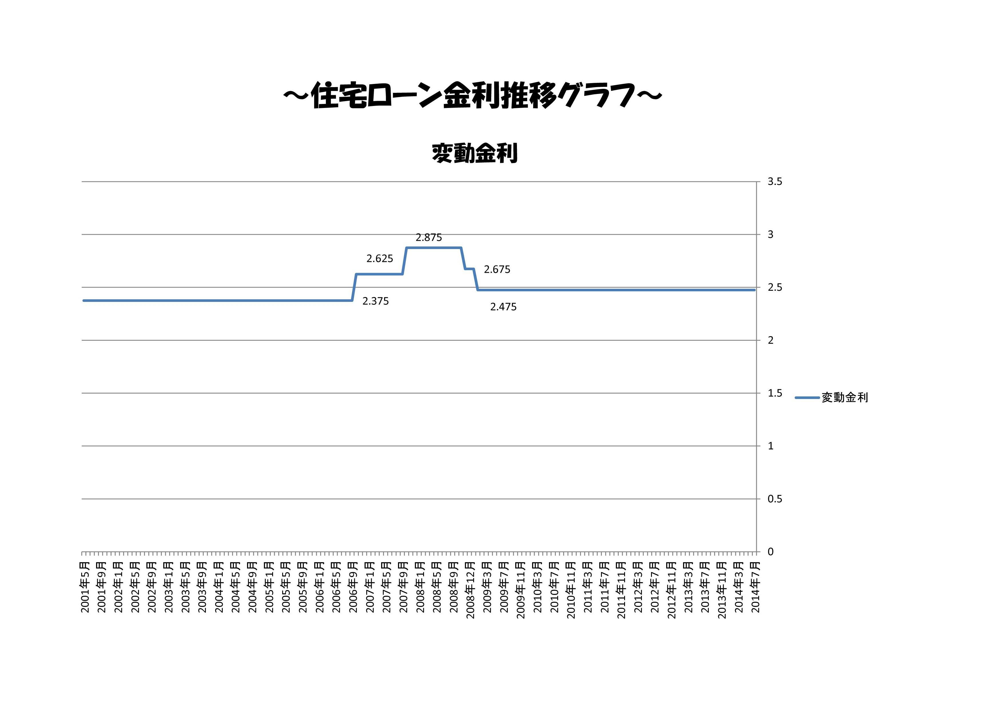 住宅ローン金利 推移-001